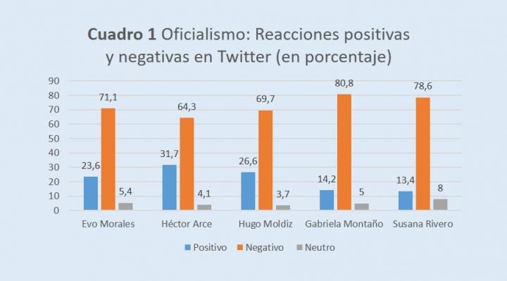 Estudio: El oficialismo está perdiendo la batalla de las redes sociales