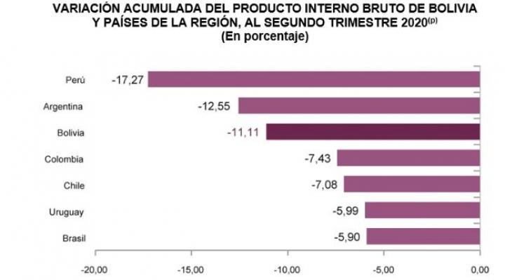 Bolivia es el tercer país de la región con una caída estrepitosa del PIB de -11.11%