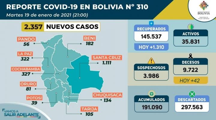 Bolivia supera por sexta vez este mes la barrera de los 2.000 contagios diarios de Covid-19