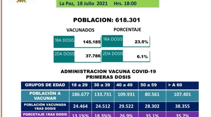 En El Alto, sólo el 6,1% de 618 mil personas recibió la segunda dosis