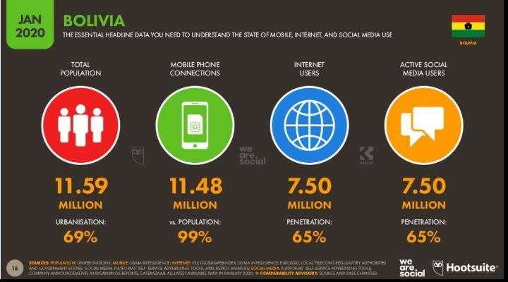 El 65% de los bolivianos usan las redes sociales, ¿qué hacen y qué riesgos corren?