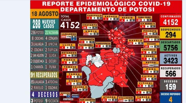 Con 861 nuevos pacientes de coronavirus en un día, Potosí pasó los 4.000 infectados