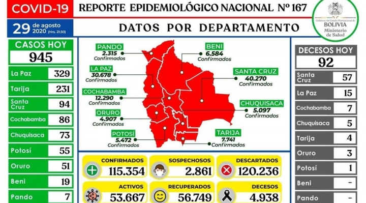 Santa Cruz baja contagios por COVID-19, pero sube número de fallecidos
