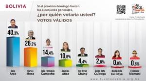 Según encuesta Tu Voto Cuenta, Luis Arce gana en primera vuelta
