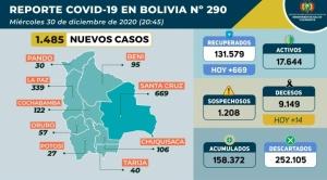 Con 1.495 nuevos infectados, Bolivia vuelve a superar casos de Covid-19 en un día