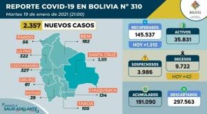 Bolivia supera por sexta vez este mes la barrera de los 2.000 contagios diarios de Covid-19 1