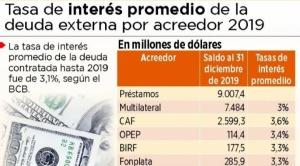El FMI otorgó el crédito más barato comparado a otros organismos