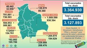 Bolivia registra más de 6 millones de vacunados con la primera y segunda dosis