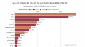Italia marca nuevo record al registra 627 muertos por coronavirus en un día