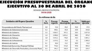 Eliminación de tres ministerios permitiría ahorro de 224,5 millones de bolivianos