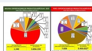 Probioma: Perú exportó más que Bolivia de igual superficie de cultivo y sin transgénicos