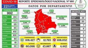 Con 992 nuevos infectados, Bolivia suma 108.427 casos de coronavirus
