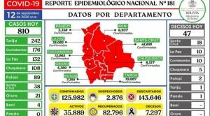 Reportan 810 casos nuevos de coronavirus, Tarija encabeza los contagios con 242 confirmados