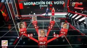 """Encuesta sostiene que una """"migración de votos"""" puede beneficiar más a CC"""