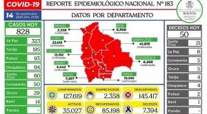 Bolivia registra 828 casos nuevos de COVID-19; Pando no tiene ni un contagio por quinto día consecutivo