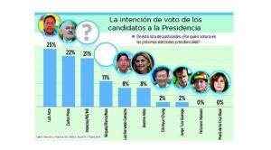 Encuesta: Añez baja, Camacho sube y ambos empatan con el 8%