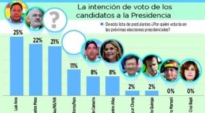 Otra encuesta de preferencia electoral ubica en tercer lugar a los indecisos
